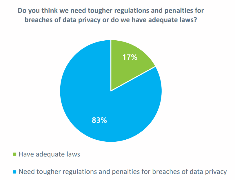 83% of Americans want tougher regulations for data privacy | World
