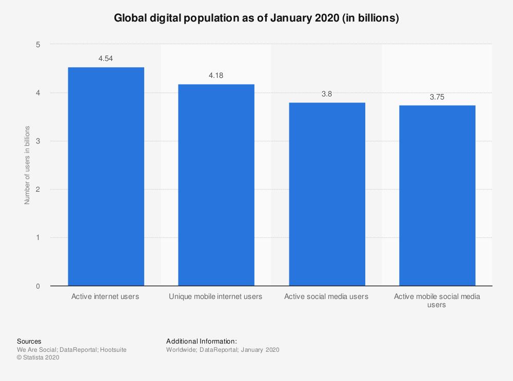 Global digital population as of January 2020 (billions)