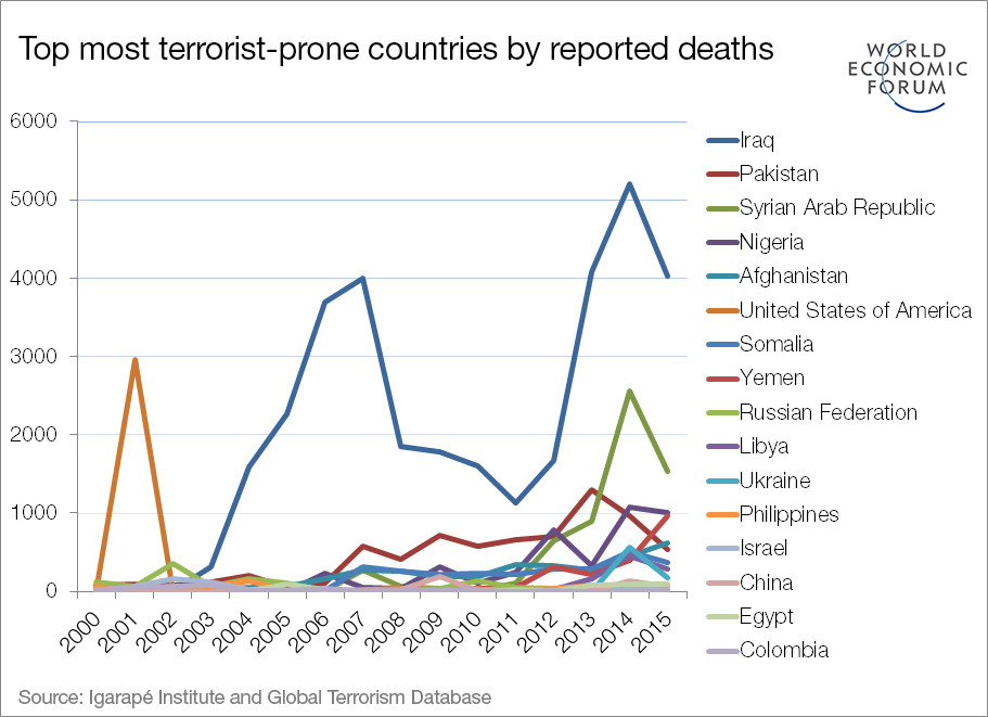 Top most terrorist-prone countries by reported deaths