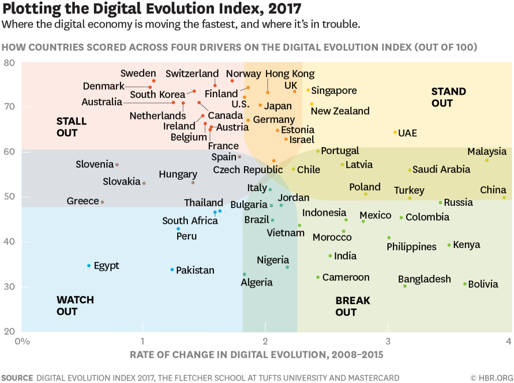 These are the world's most digitally advanced countries.