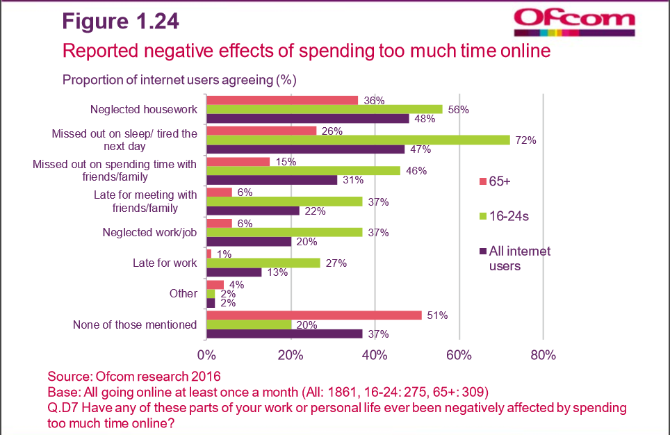 Reported negative effects of spending too much time online
