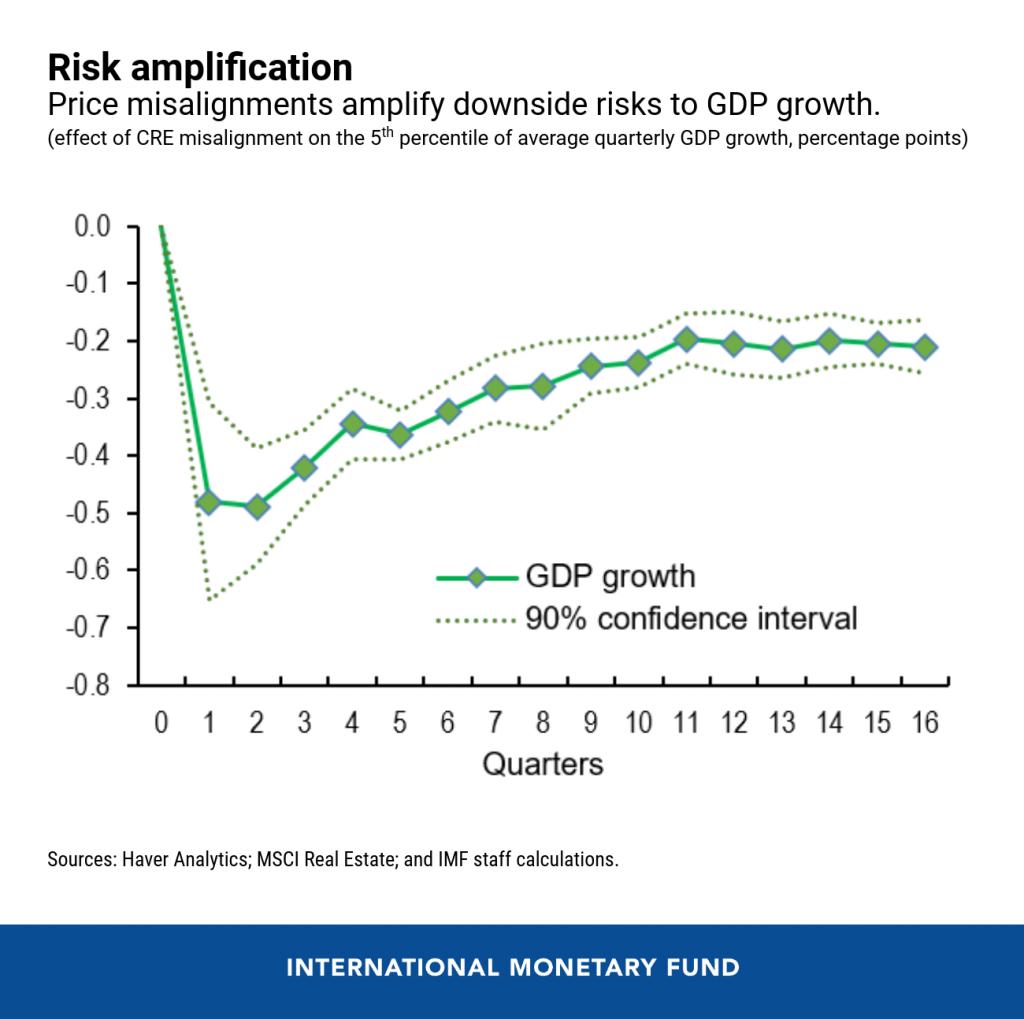 Risk Amplifications