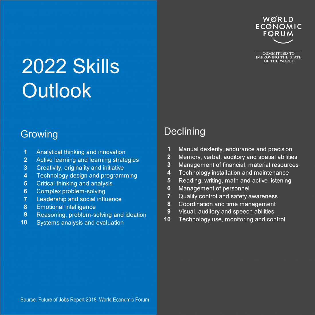 Skills needed in 2022