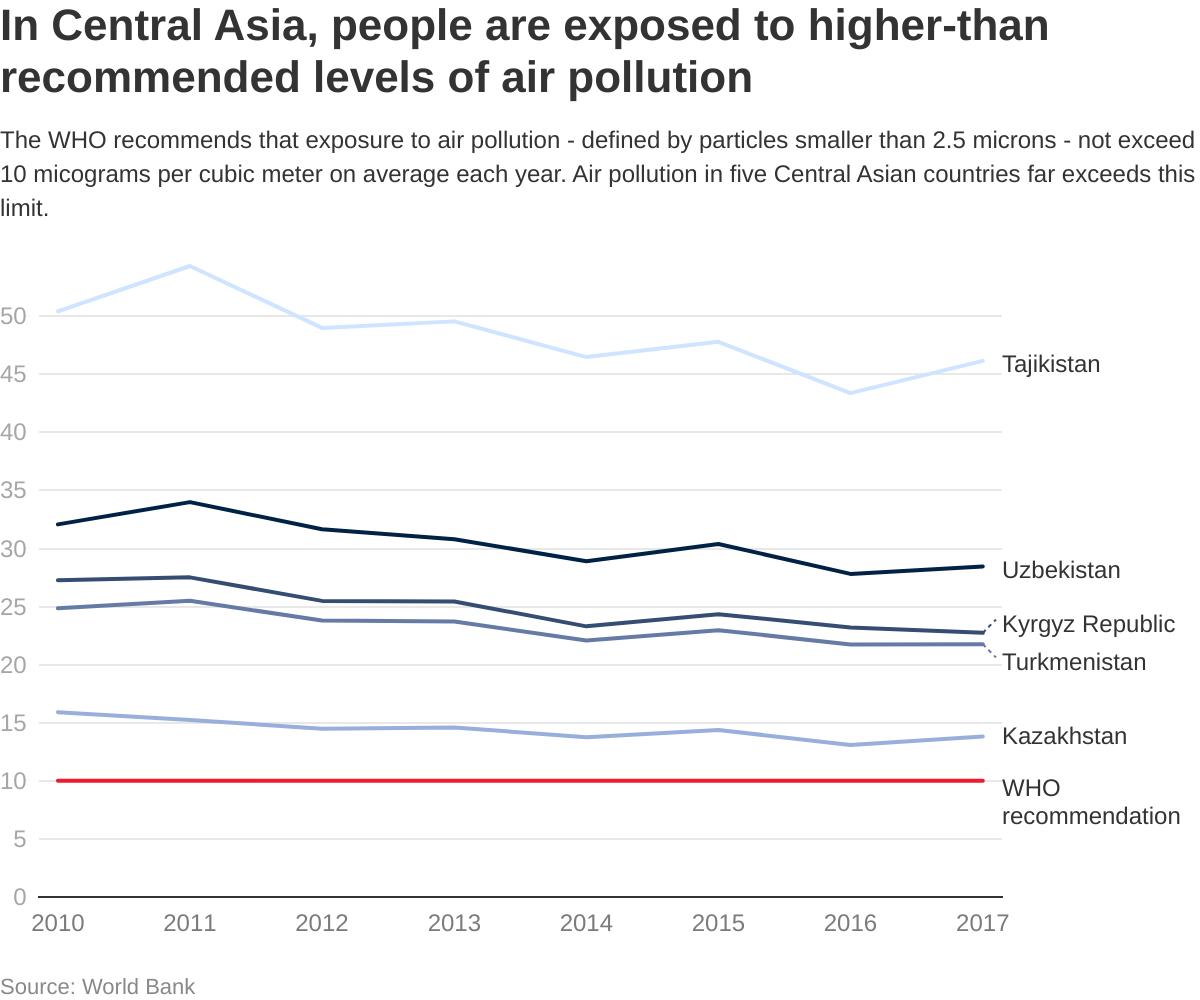 권장 한도와 비교한 아시아의 대기 오염을 보여주는 차트