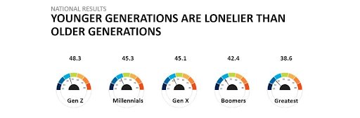 Young adults are much more likely to report feeling lonely than those aged 65 and over.