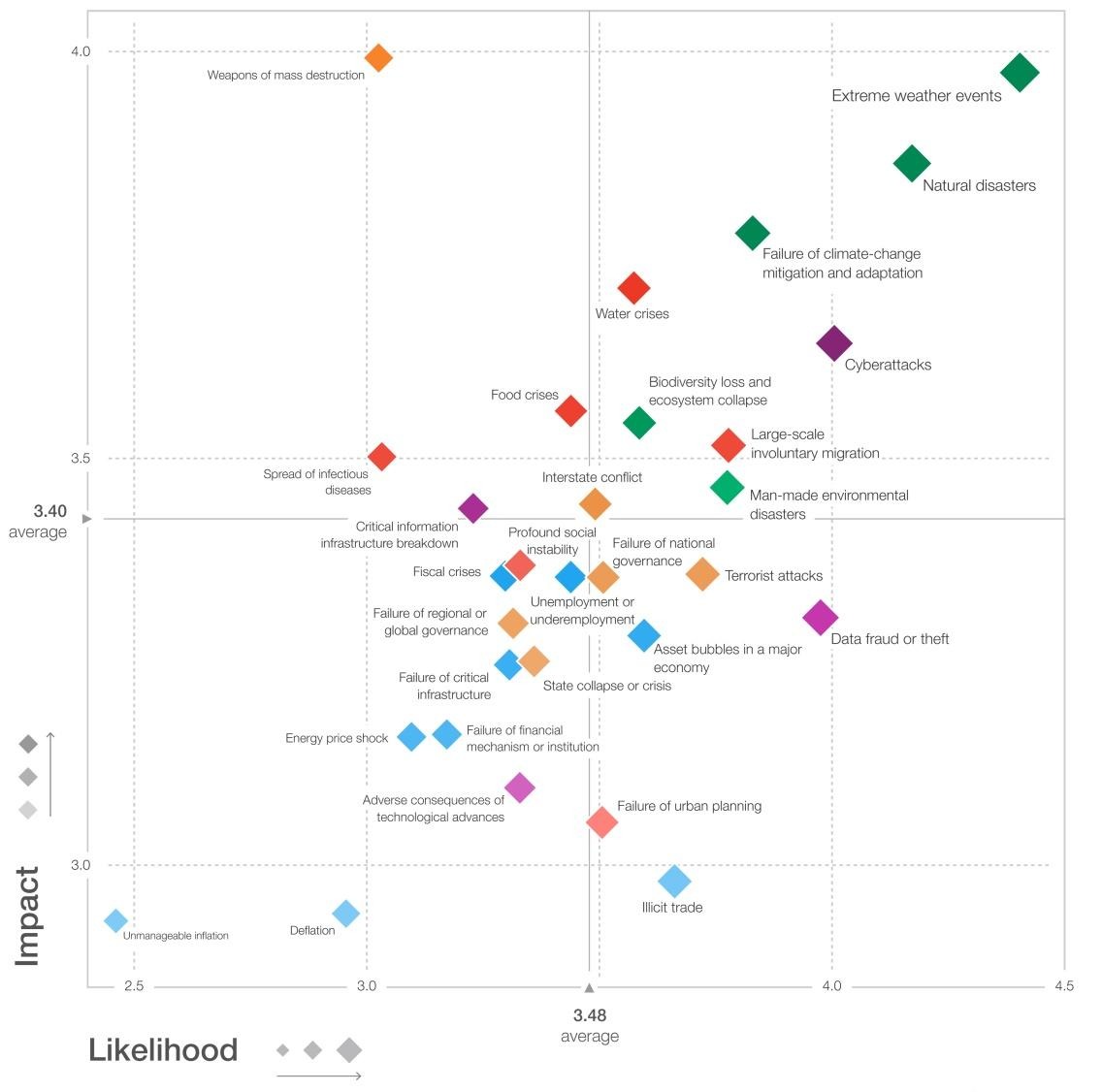 The Global Risks Landscape 2018