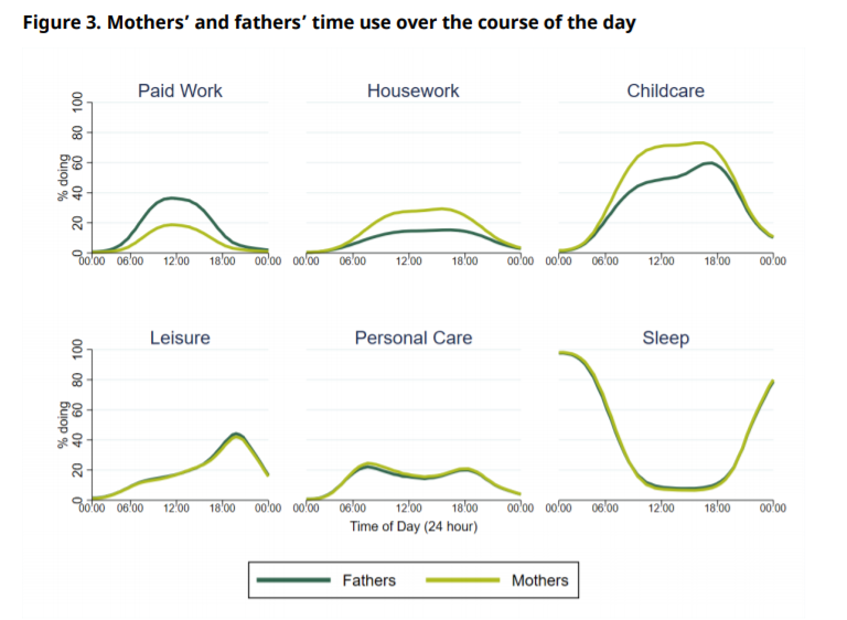 Mothers and fathers time use of the day