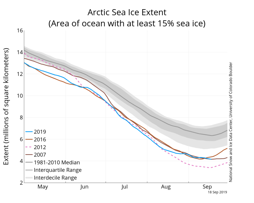 Arctic sea ice extent on 18 September 2019 (blue line), along with daily ice extent data for 2016 (brown), 2007 (light brown) and the record low of 2012 (dotted pink). The 1981-2010 median is in dark grey. The grey areas around the median line show the interquartile and interdecile ranges.