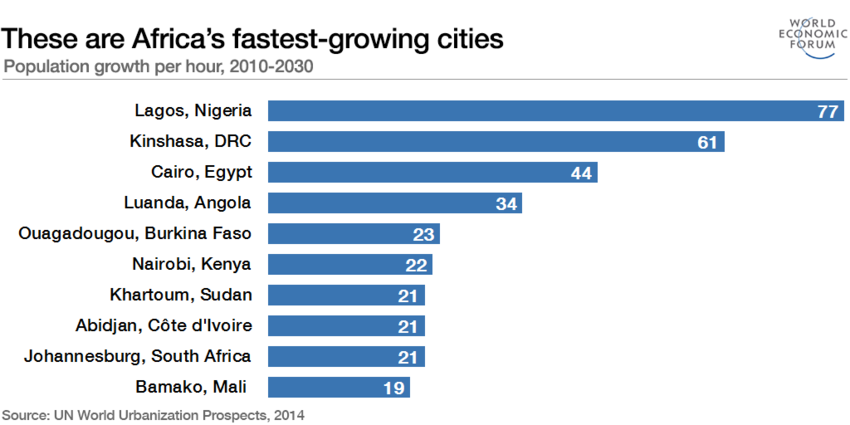 The fastest growing cities in Africa
