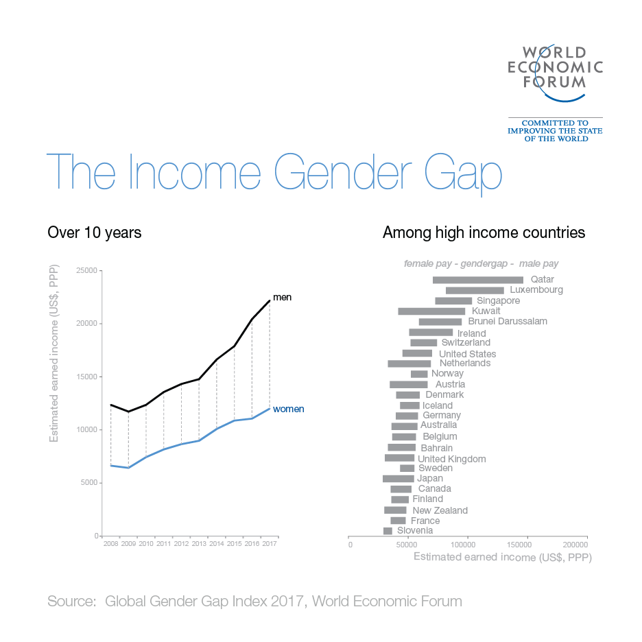 Incomes are rising globally, but it's men who are taking the biggest share