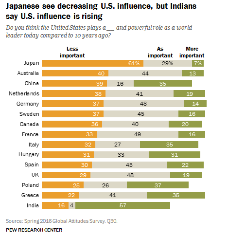 Japanese see decreasing US influence, but Indians say US influence is rising