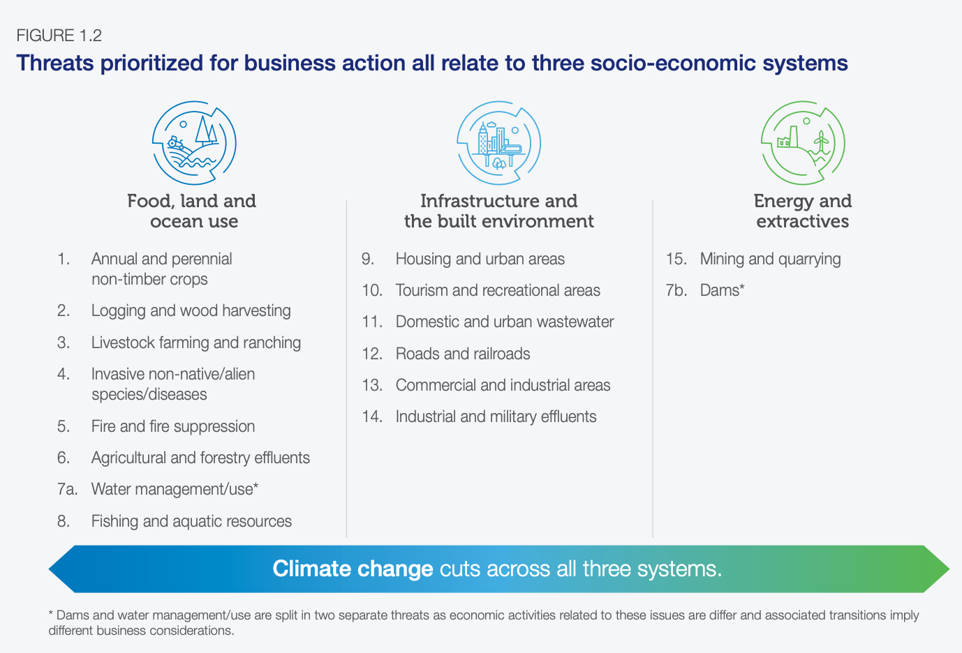 Threats prioritized for business action all relate to three socio-economic systems