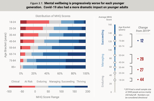 a graph showing that mental health is progressively worse for each younger generation in 2020 compared to 19