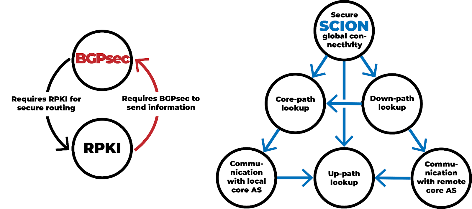 SCION dispenses with the circular dependencies that slowed down BGP