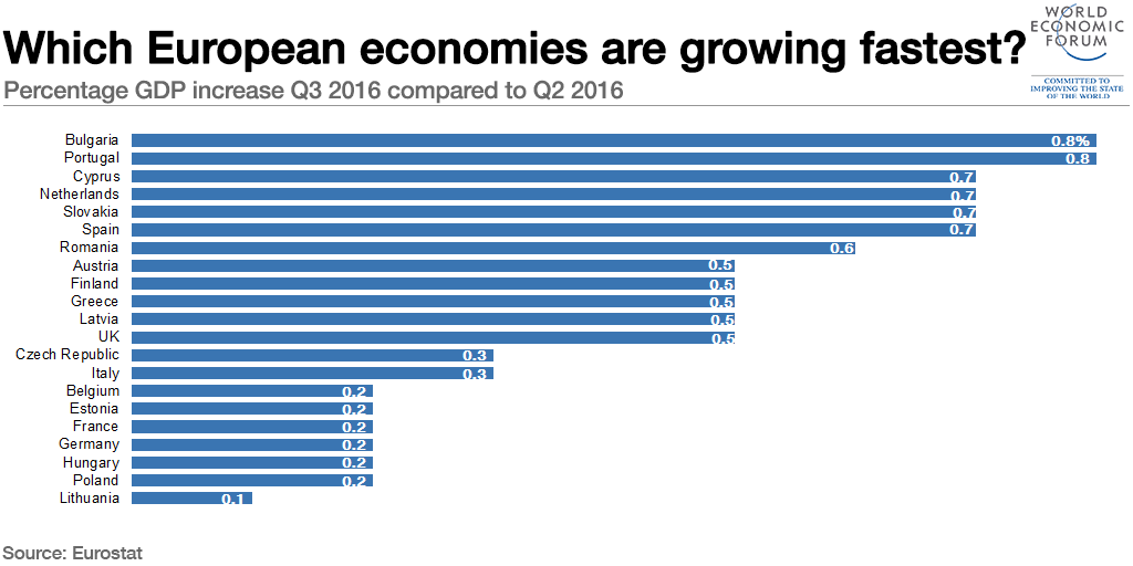 Which European economies are growing fastest?