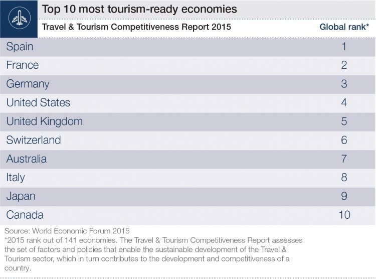 travel tourism destinations in europe What are the best destinations to visit in 2018 lonely planet's travel experts reveal all.