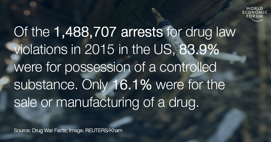 Of the 1,488,707 arrests for drug law violations in 2015 in the US, 83.9% were for possession of a controlled substance. Only 16.1% were for the sale or manufacturing of a drug.