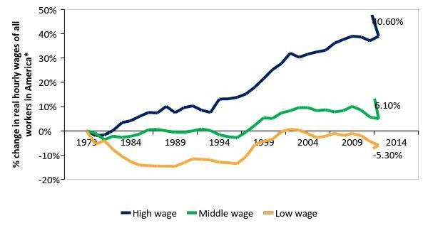 US national wage stagnation in the middle and low wage brackets