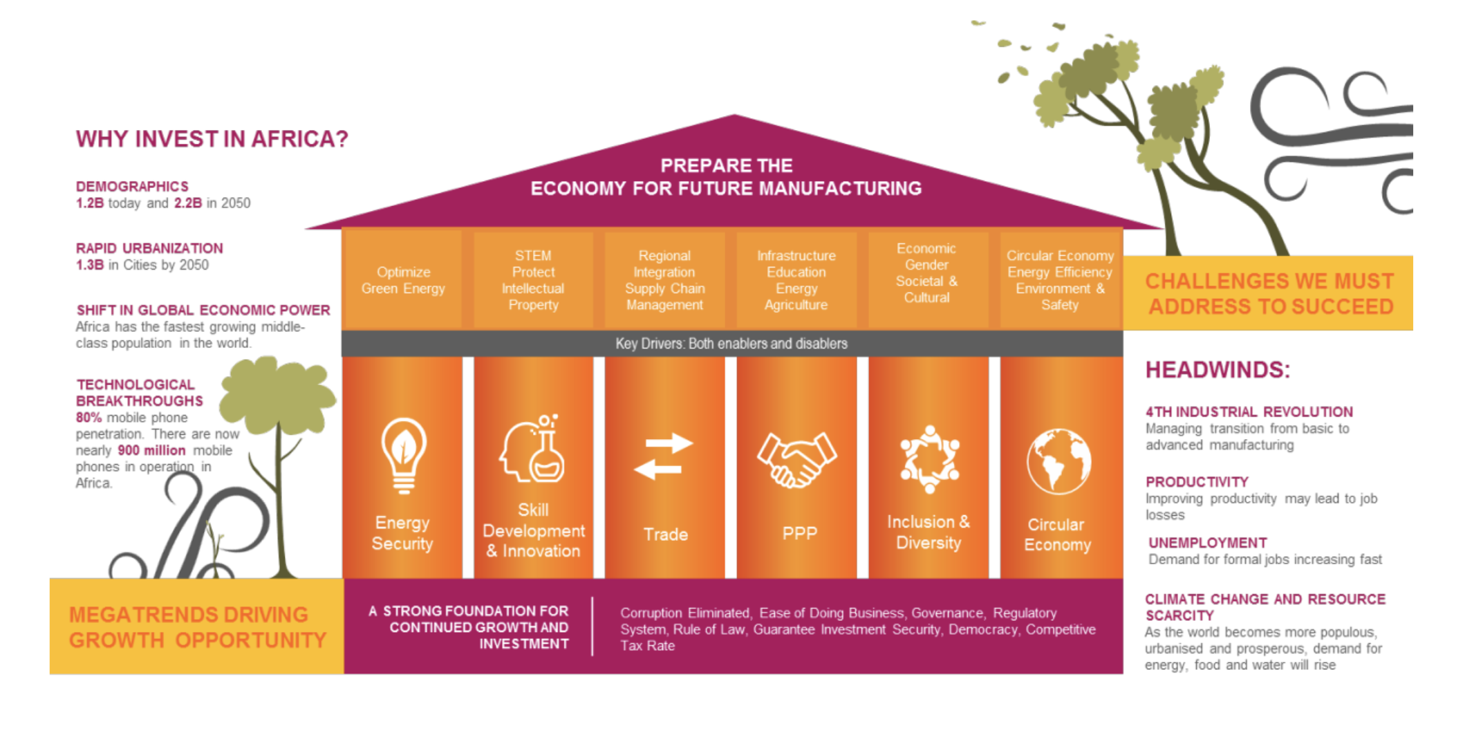 A roadmap for Africa's manufacturing future