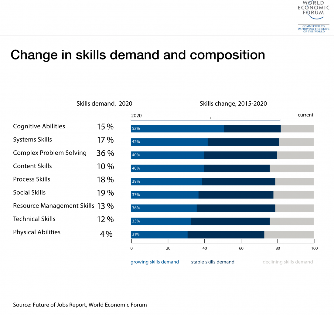 Best Jobs 2020.The Digital Transformation Is A Skills And Education