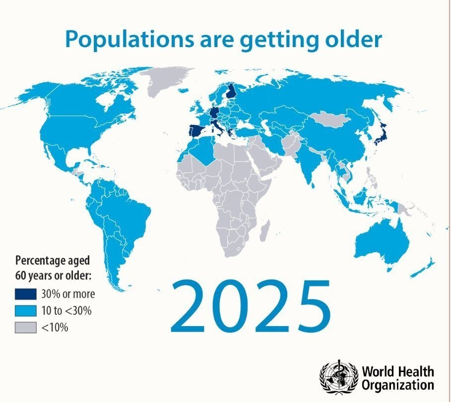 Populations are getting older