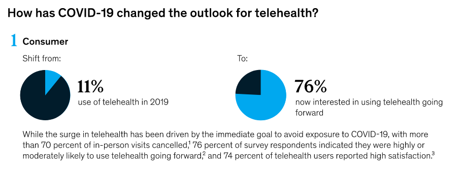 COVID-19 has changed the outlook for telehealth.