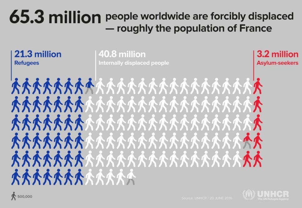 how many people in the world have iphones nearly 1 in 100 worldwide been displaced from 20724
