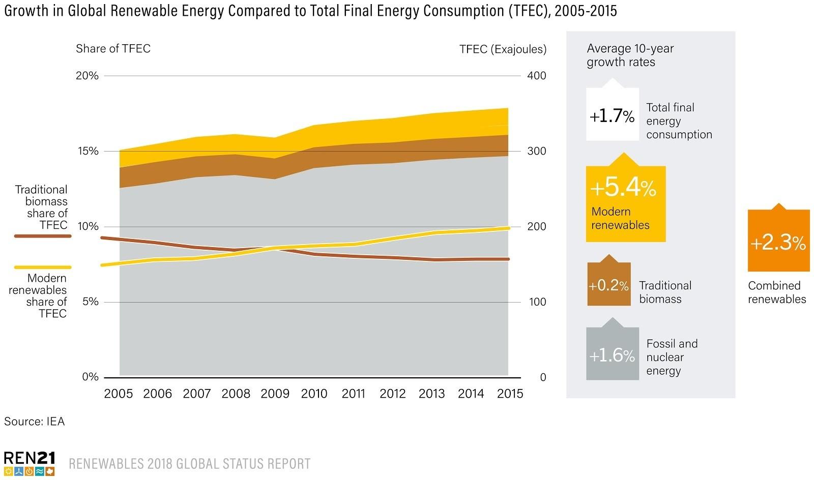 Growth in global renewable energy.