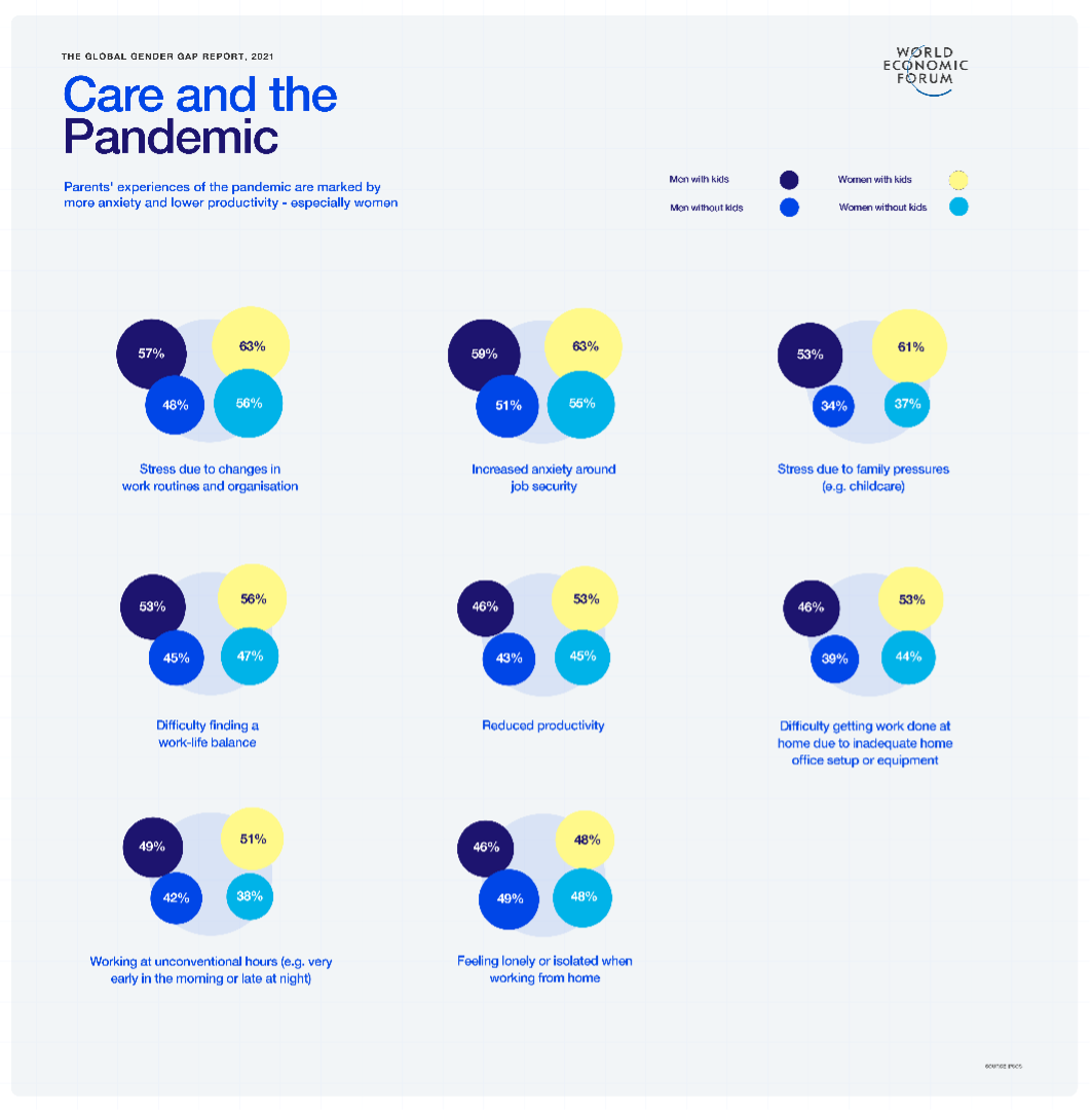 Global Gender Gap Report 2021 - care and the pandemic