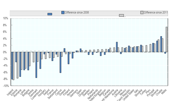 Evolution in rates of female participants in the transport workforce 2008-18