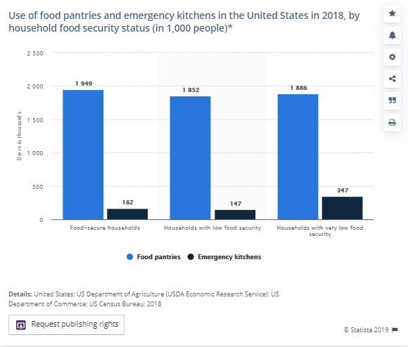More than 1.8 million US households live with low food security.
