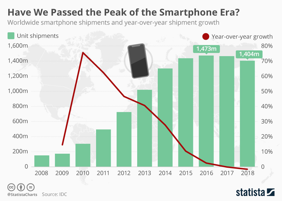2018 was a tough year for the smartphone industry.