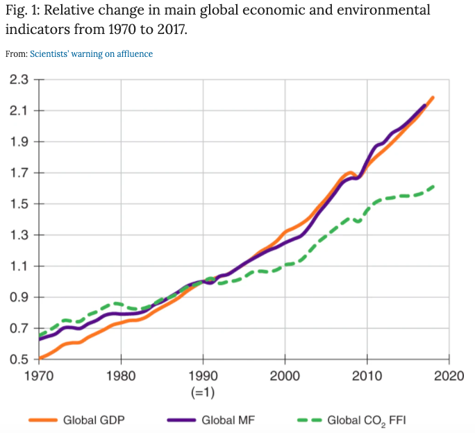 Global emissions, shown as the green dotted line, keep pace with the rise in production (purple) and global GDP (orange).