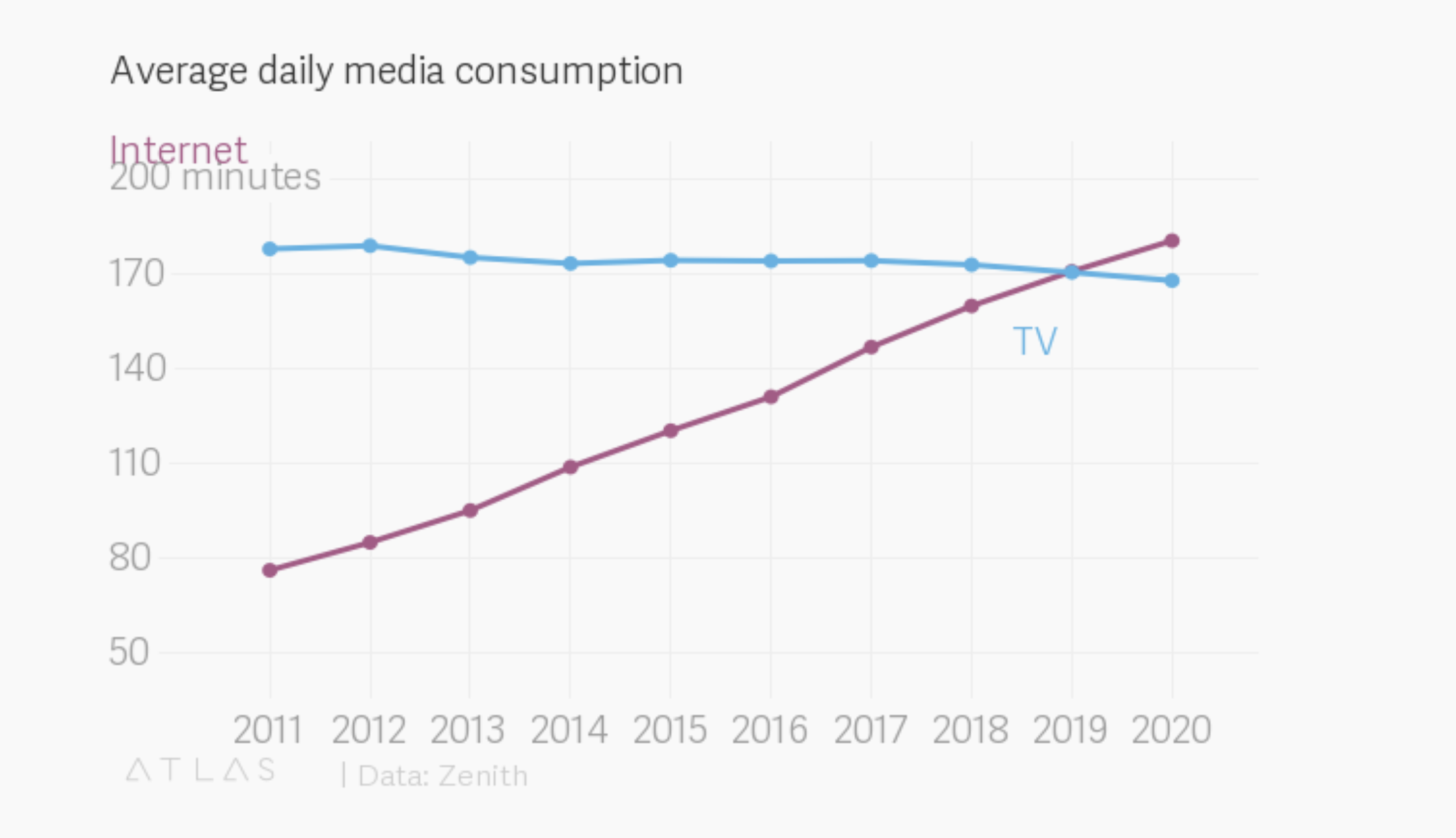 This year saw the tipping point - when more of used the internet to watch videos than traditional TV viewing
