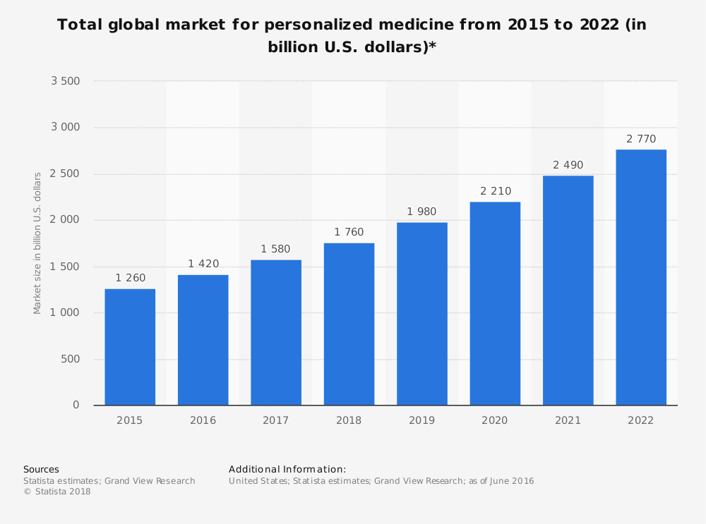 Personalised medicine is a growing market