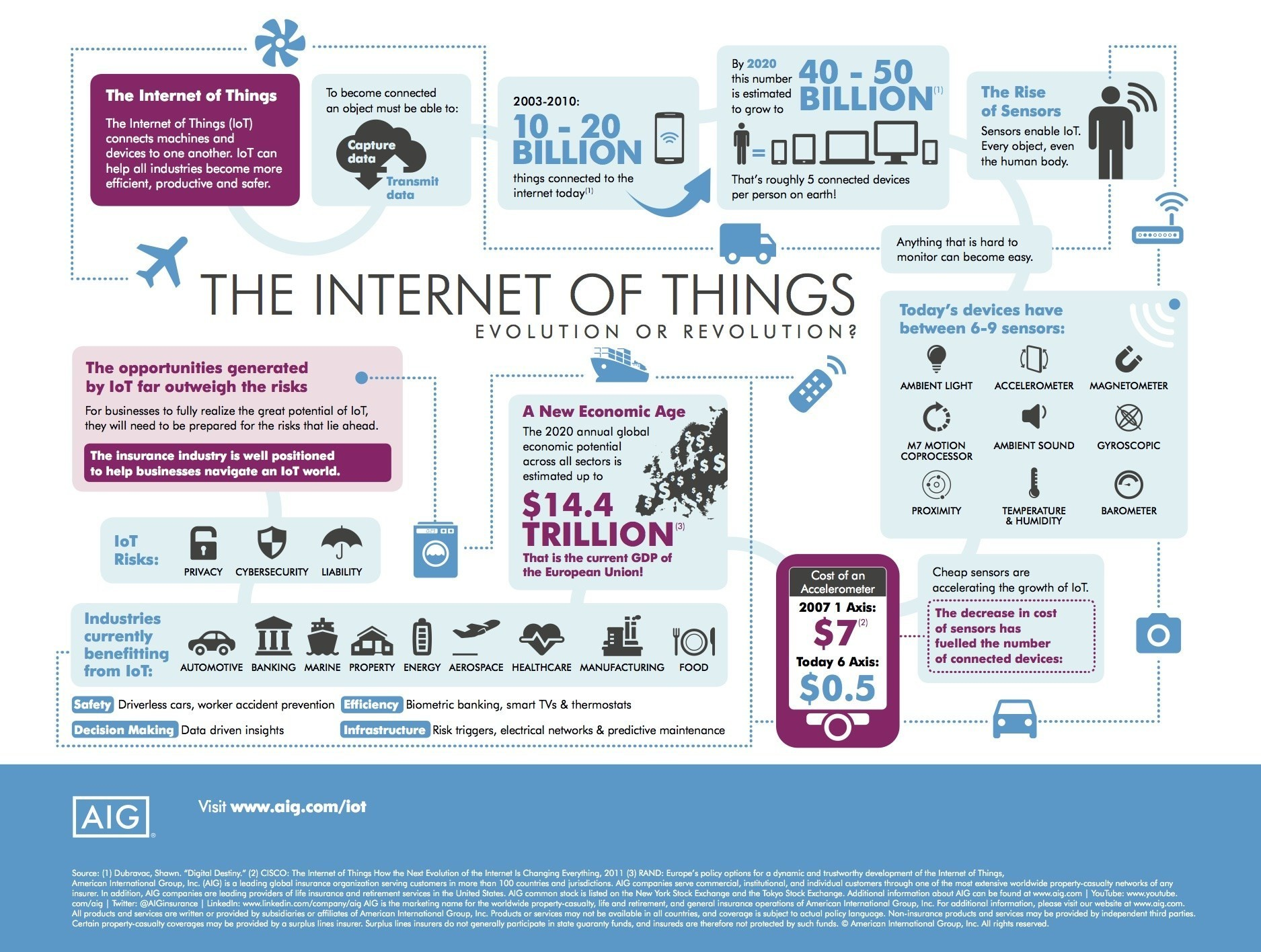 The internet of things - one of four tech superpowers shaping our future