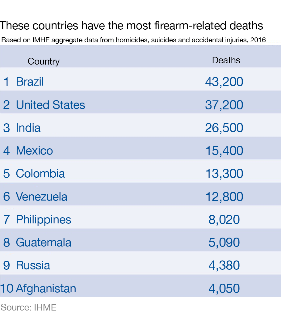 Which country has the highest number of gun deaths? | World