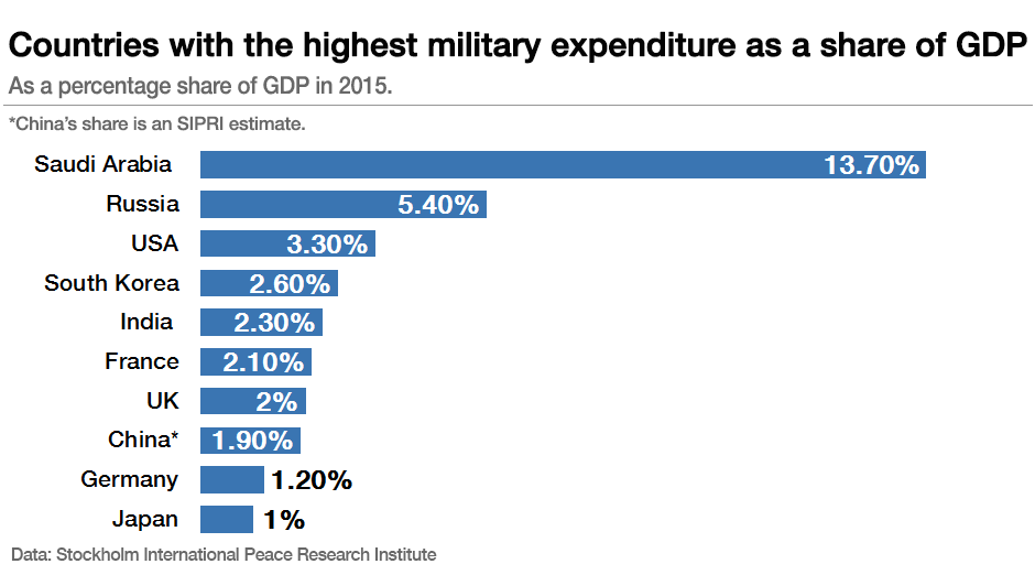 Countries with the highest military expenditure as a share of GDP