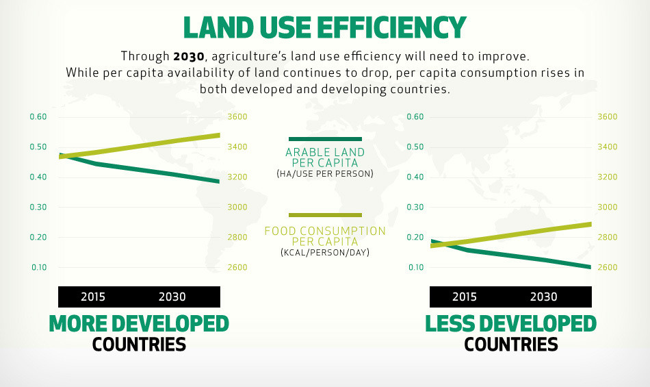 Demands on arable land in more and less developed countries
