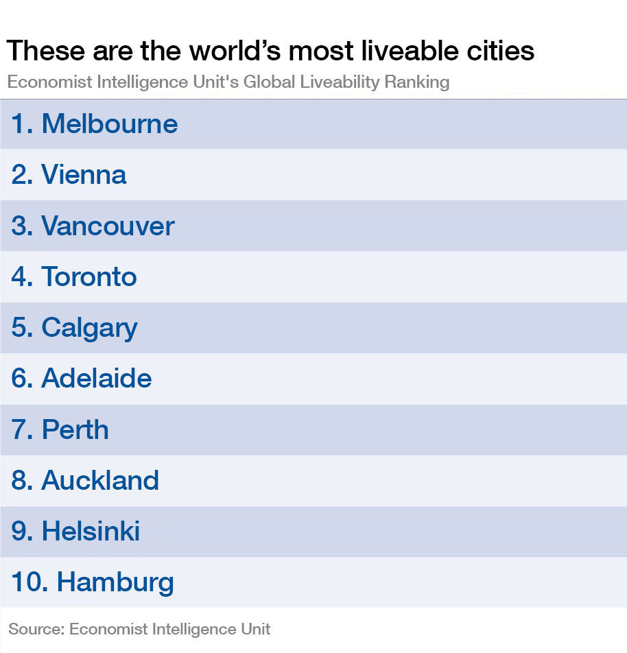 These are the world's most livable cities.