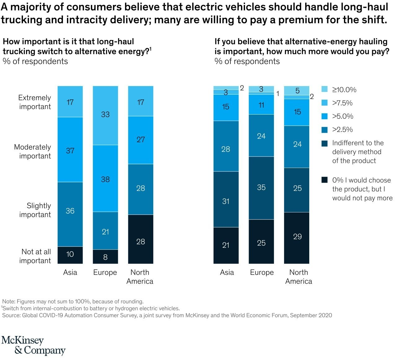 a chart showing that a majority of consumers believe that electric vehicles should handle long-haul trucking and intracity delivery; many are willing to pay a premium for the shift