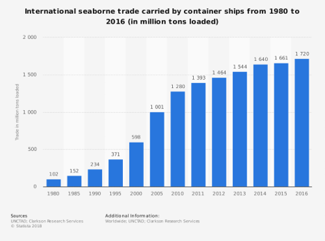 The rise in trade has led to increased demand for containers