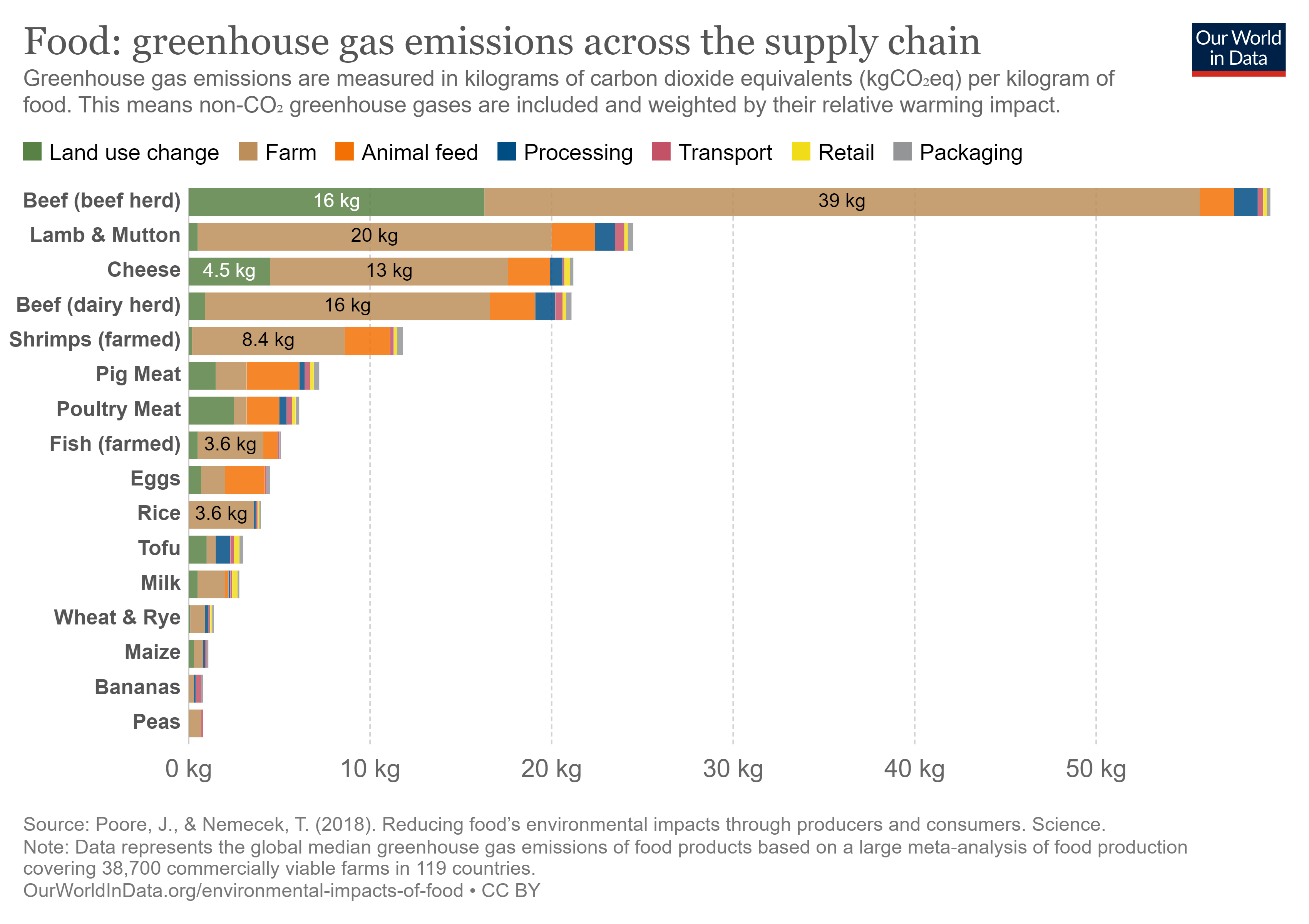 How CO2 emissions from the supply chain differ by food product