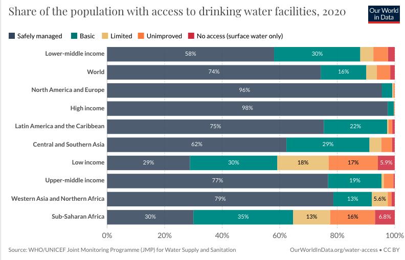 este gráfico muestra la proporción de la población con instalaciones de agua potable en 2020