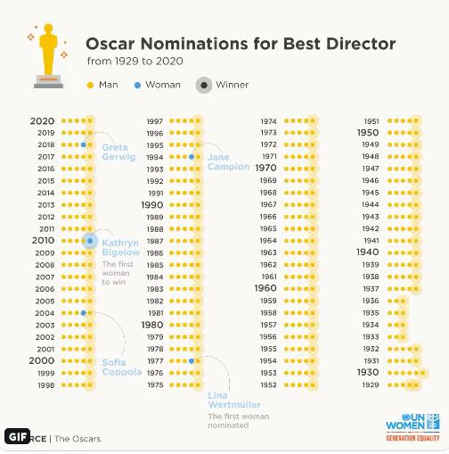Oscars gender parity best director