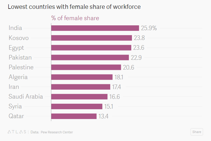 Lowest countries with female share of workforce