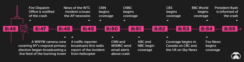 an infographic explaining the timeline of the first crash
