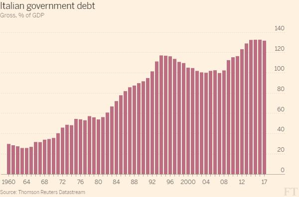 Italian government debt