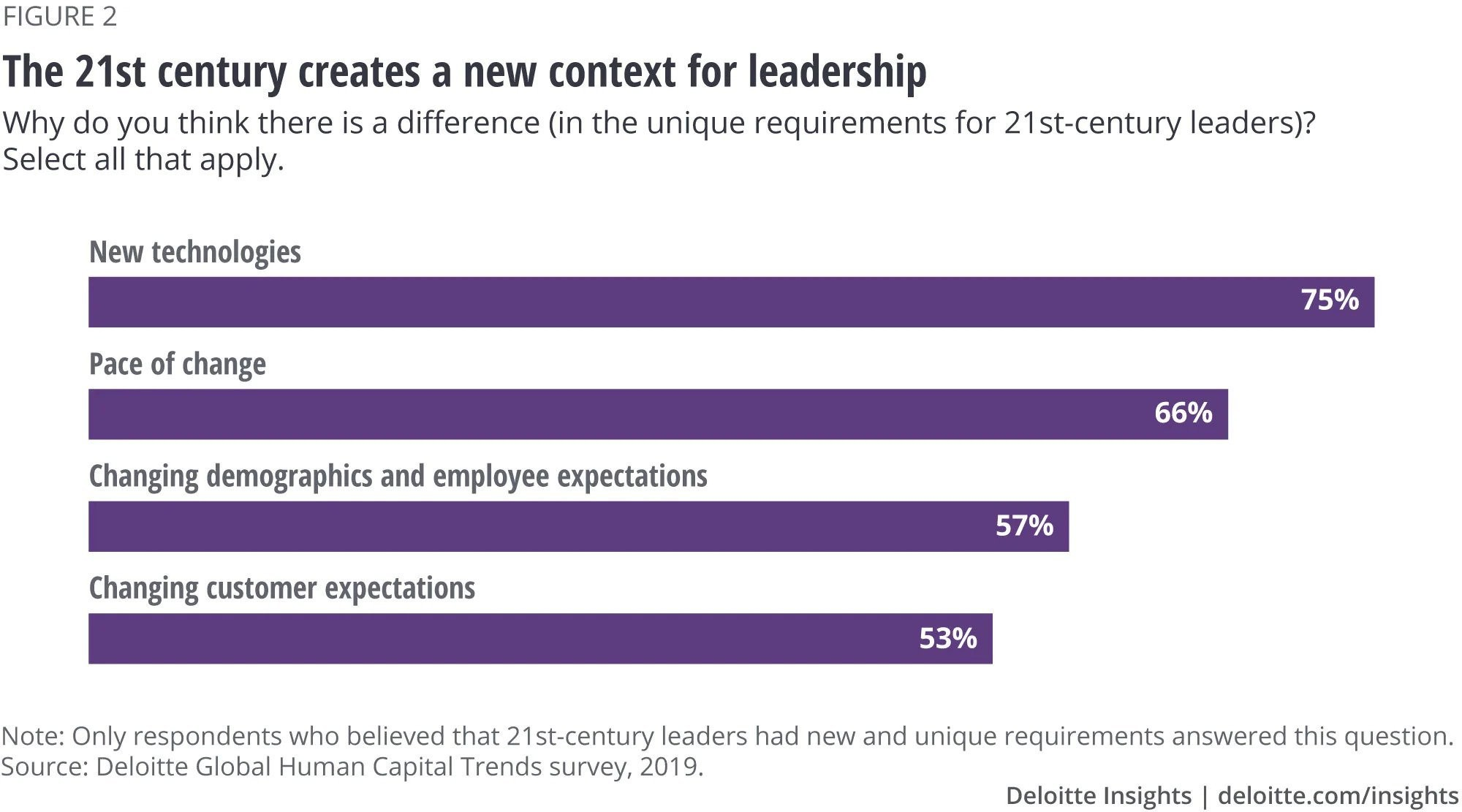 How has the 21st-century changed what's required of our leaders?