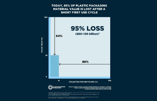 95% value loss in plastic packaging